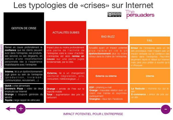 Graphique les typologies de crise sur internet