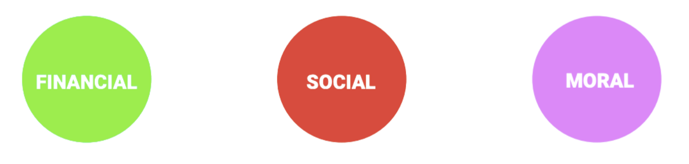 triptyque social moral financier