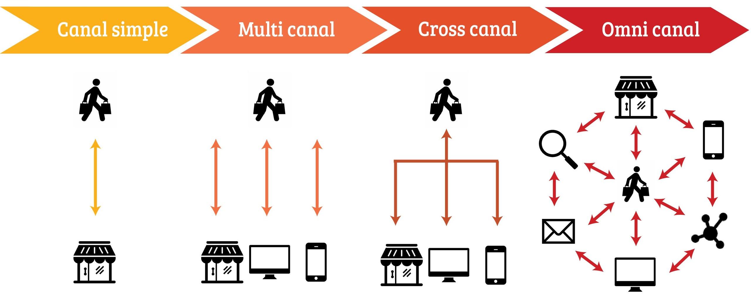 single canal multiple canal omnicanal points de contact clients entreprises