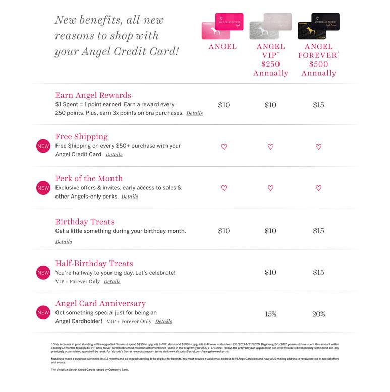niveaux programme de fidélisation app Pink nation Victoria Secret