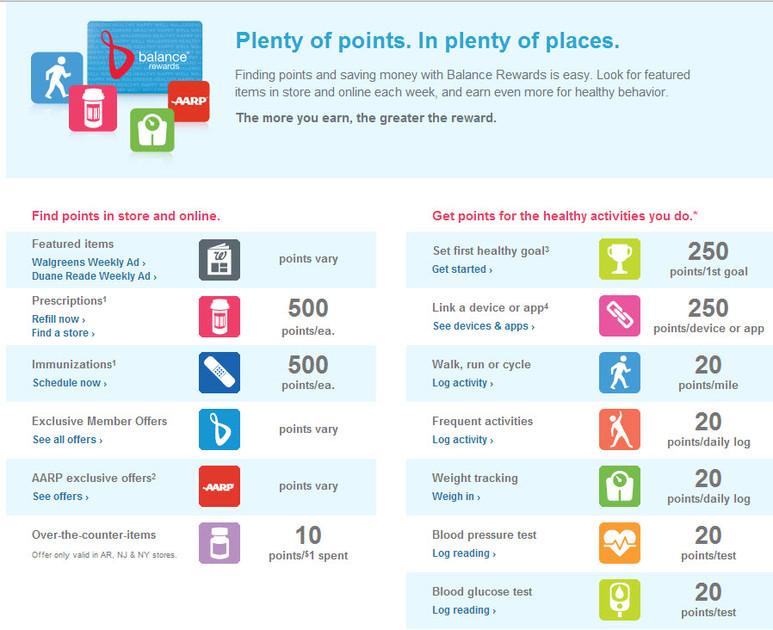 points à gagner activités app Balance Rewards Walgreens