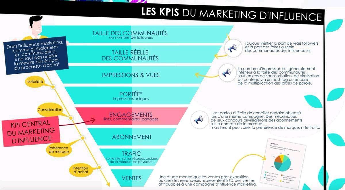 pyramide KPIS marketing d'influence