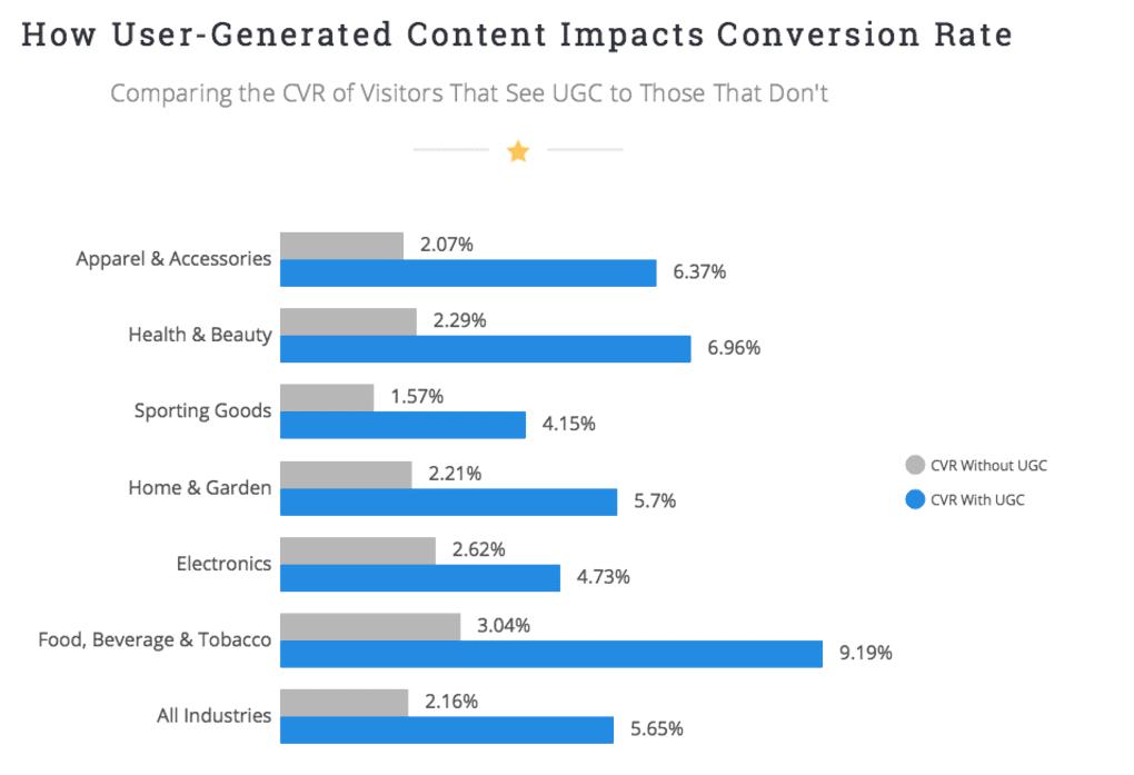 graphique comment le contenu UGC impacte le taux de transformation